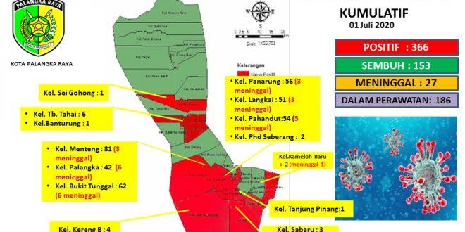 laporan Kasus Covid-19 Kota Palangka Raya